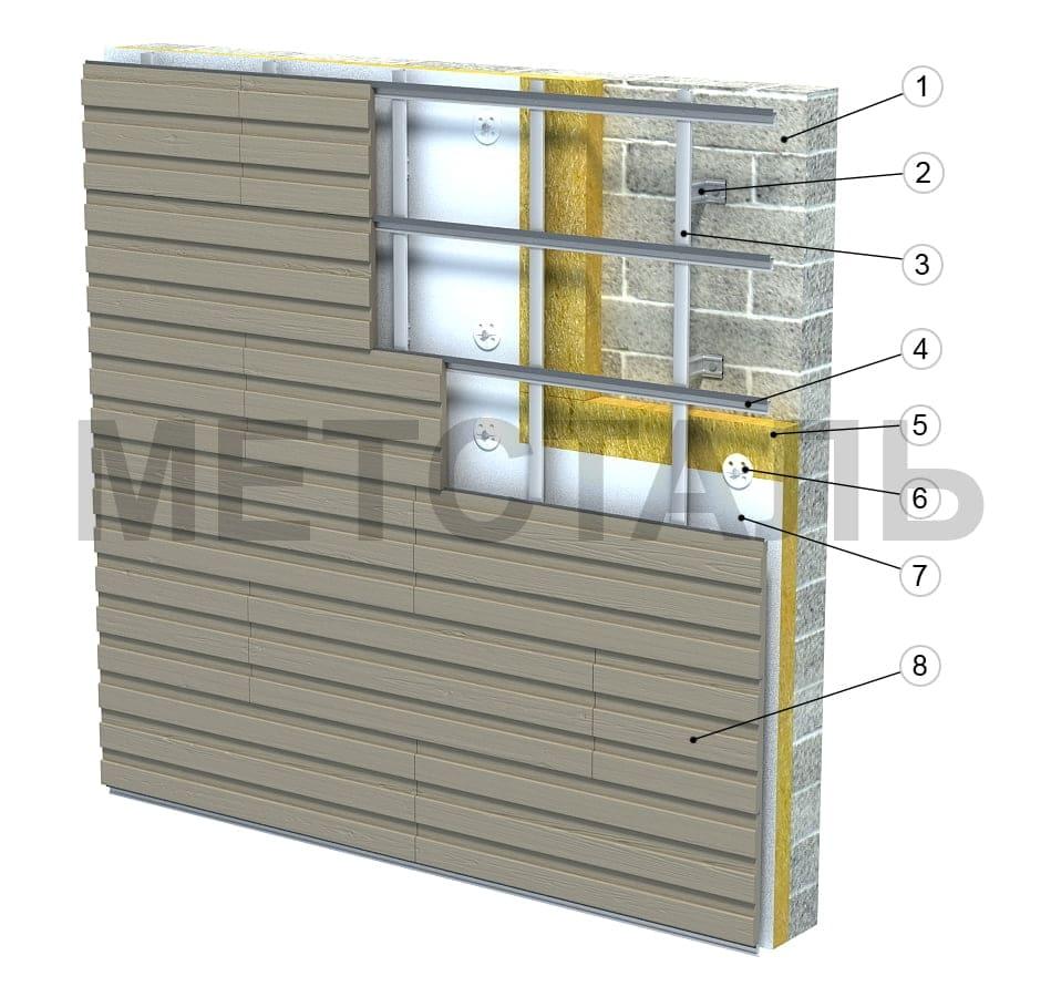структурная схема вентилируемого фасада из терракотовых панелей